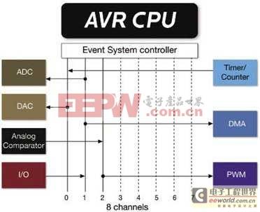 改进微控制器架构最大化提升其性能