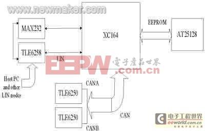 2 直流电机驱动与控制模块的设计  电机控制模块中的微控制器采用的