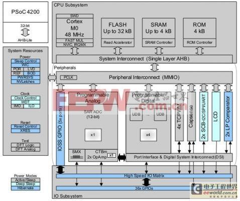 在PSoC4平台上开发步进电机控制系统