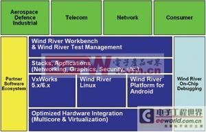 基于VxWorks/Linux/Android的分布式开发测试环境探索与实现
