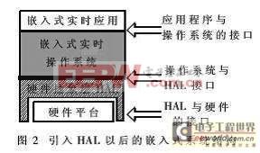 嵌入式系统HAL原理与BSP的实现方法