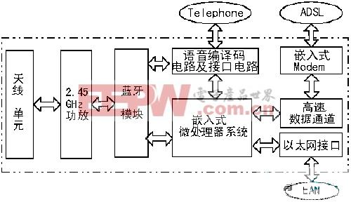 设计应用 > 利用蓝牙技术实现家庭无线网络系统  图2从设备的硬件结构