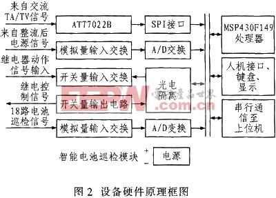 设备的硬件原理结构如图2所示.其主要功能模块包括