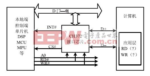 基于USB接口芯片CH372的人机接口设备的设计与实现