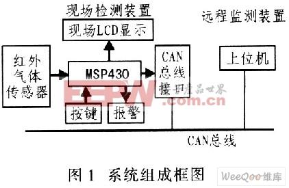 基于can总线接口的红外检测系统的设计思路