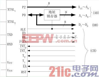 单片机系统总线及总线构造