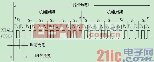mcs-51单片机系统结构框图