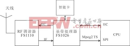 基于S3C2440A T-DMB的手机电视软硬件设计