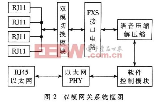 VoIP双模网关的研究与系统设计