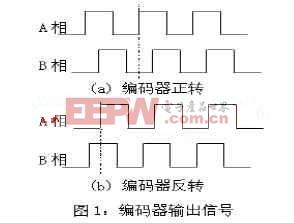 基于MSP430F149单片机的光电编码器位置检测系统方案