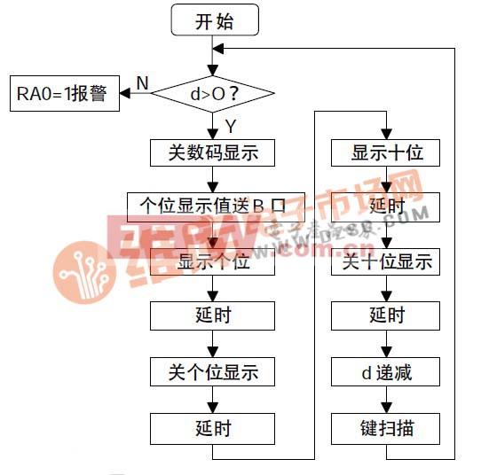 程序设计原理和对2010 年第2 期《pic 单片机c 语言程序(5)》一文中可