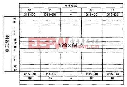 12864点阵液晶显示模块与51单片机的接口及程序设计