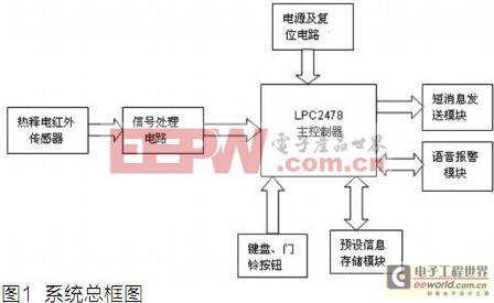 基于LPC2478的家庭智能安全报警系统的设计