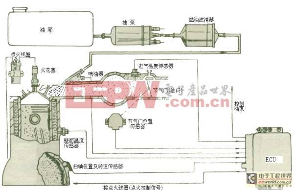 摩托车发动机电控单元ecu的开发
