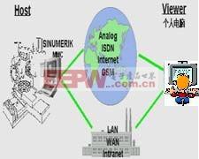 基于Web的单片机远程监控系统的设计与实现