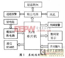采用ATmega16的干式变压器智能控制器系统设计