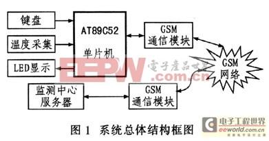 基于AT89C52单片机与TC35i的远程温度监测系统设计
