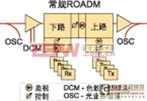 ROADM节点的一个通用模型