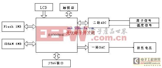 三星d d-电阻接线图