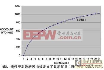 图2线性至对数转换曲线定义了显示某只LED所需的输入电压