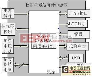 甲烷检测系统电路框图