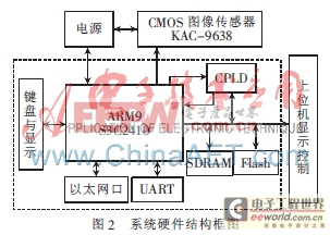 基于ARM9的CMOS图像采集系统的设计与实现