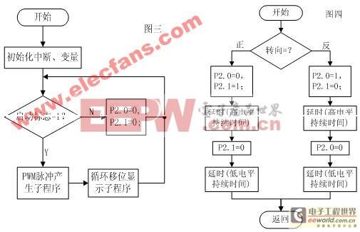 PWM脉宽控制:本设计中采用软件延时方式对脉冲宽度进行控制,延时程序函数如下: void delay(unsigned char dlylevel){ int i=50*dlylevel; while(--i);} 此函数为带参数DLYLEVEL,约产生DLYLEVEL*400us的延时,因此一个脉冲周期可以由高电平持续时间系数hlt和低电平持续时间系数llt组成,本设计中采用的脉冲频率为25Hz,可得hlt+llt=100,占空比为hlt/(hlt+llt),因此要实现定频调宽的调速方式,只需通过程序