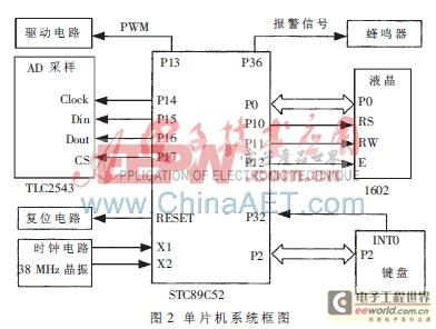 ad采样电路如图3所示.ad采样要完成电源输出电压、电流两