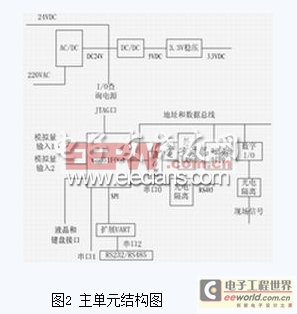 C8051F064单片机在远端测控装置中的应用