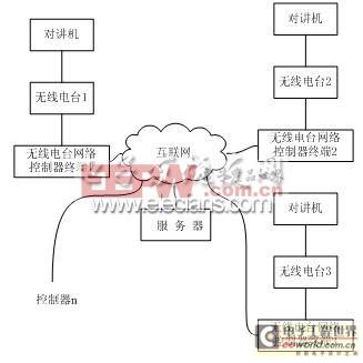 无线电台网络控制器结构图