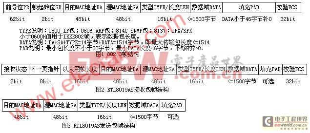 51单片机SNMP网 管板卡驱动程序
