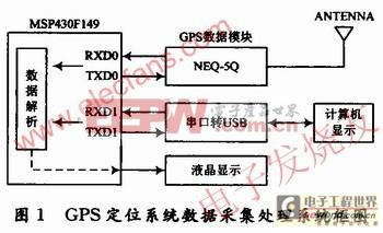基于MSP430F149的GPS定位数据采集系统设计