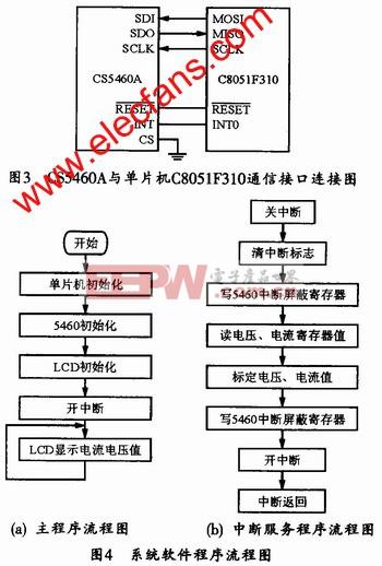 基于c8051f310和芯片cs5460a的电压电流表设计