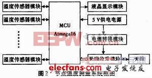 基于ATmega16的无线温度监测系统