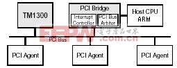 基于ARM和DSP架构的多处理器高速通讯协议设计