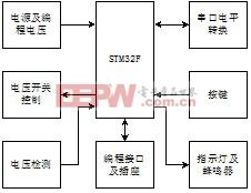 编程器硬件框图