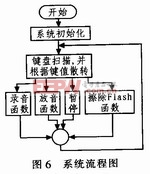 系统程序流程