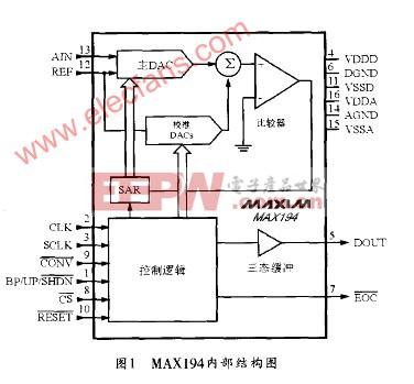 14位A/DMAX194在ARM单片机系统中的设计