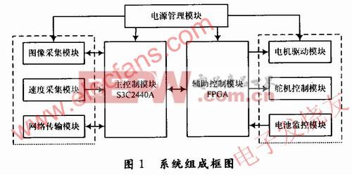 移动视频监控系统_s3c2440a智能小车可移动视频监控系统