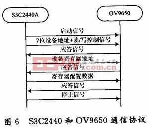 S3C2440A智能小车可移动视频监控系统