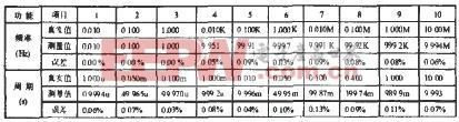 指标测试数据表