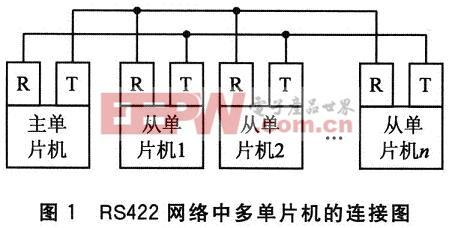 RS422网络中