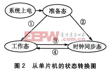3种工作状态之间的相互转换过程