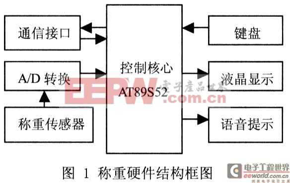硬件结构框图