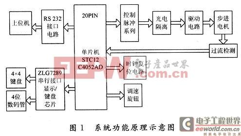 基于stc单片机的经济型步进电机控制系统
