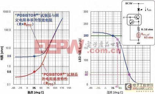 如何用PTC热敏电阻实现LED照明设备过热保护?
