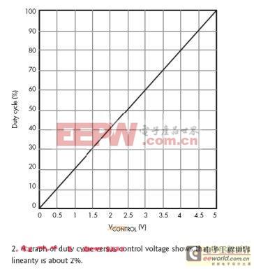 工程师:利用可变占空比实现LED驱动电路的调光