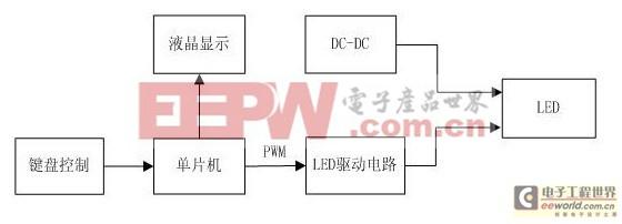 基于STC89C52单片机的LED调光系统电路设计