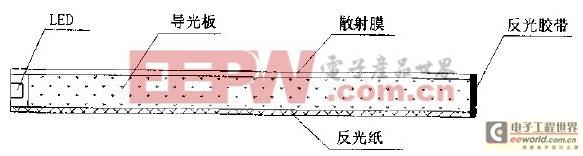 圈1 侧导光LED背光源结构示愈图   在背光源组件中,导光板是关键的光学元件,它是一块透明的塑料聚甲基丙烯甲脂(PMMA)材料,底面涂上白色反射点或注塑成小凸点,边缘涂上白色反射材料或覆盖一张镜面反射金属胶带。散射膜是一张半透明的PC材料,起到降低亮度,提高均匀性的作用。反光纸是一张光滑白色的纸片,起到光反射、减少光线泄漏的作用。   三、侧导光LED背光源的基本原理   侧导 光 L ED背光源的基本原理是利用光全反射原理以有效地传输光,并将线光源转变为面光源。光全反射原理:当光线从折射率高的介质向