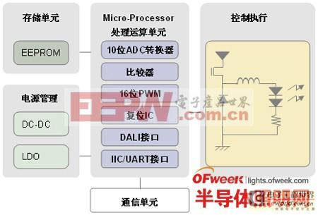 DALI智能LED电源驱动控制器解决方案
